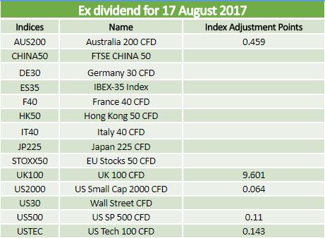 Dividends 17.08.2017