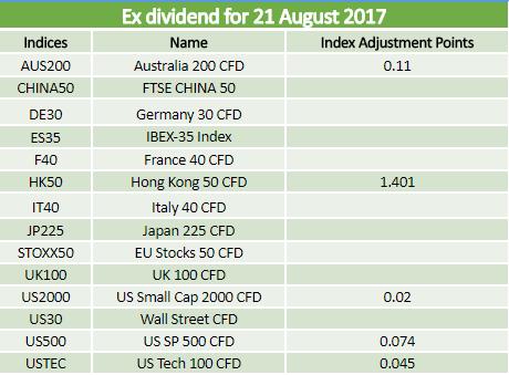 Dividends 21.08.2017