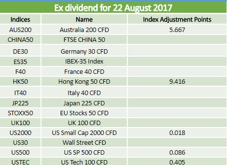 Dividends 22.08.2017