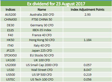 Dividends 23.08.2017