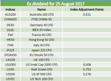 Dividends 25.08.2017