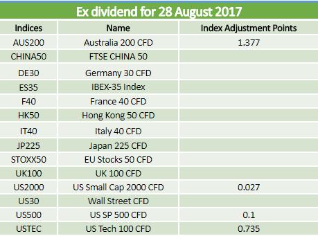 Dividends 28.08.2017