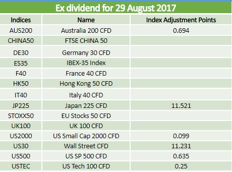 Dividends 29.08.2017