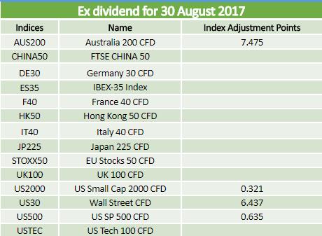 Dividends 30.08.2017