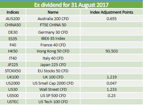 Dividends 31.08.2017