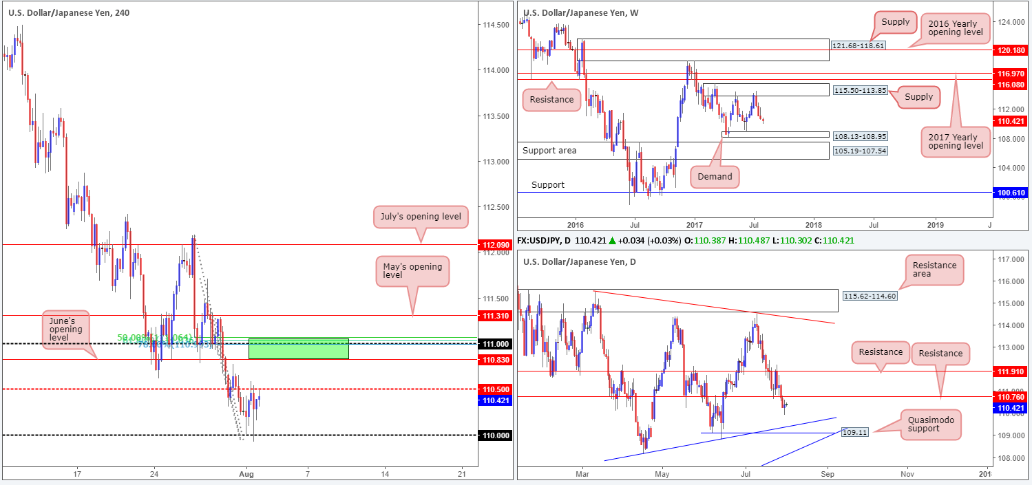 Wednesday 2nd August: Technical outlook and review 1