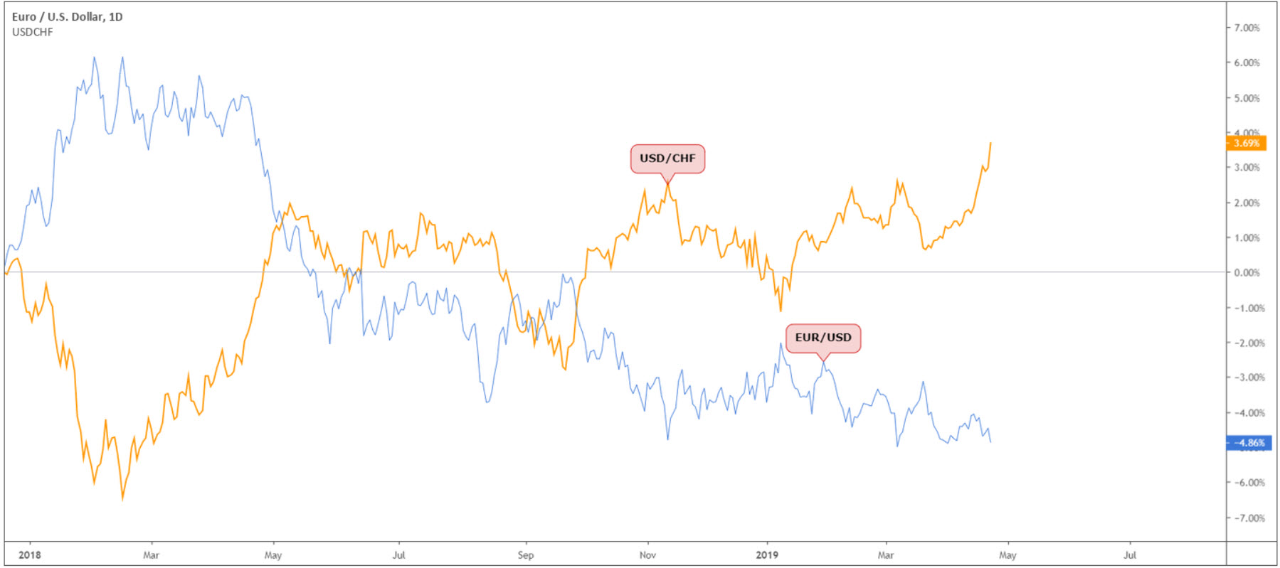 Grow Your Trading Edge Using Correlations 3