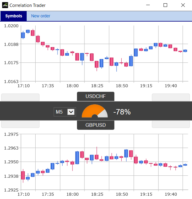 Grow Your Trading Edge Using Correlations 5