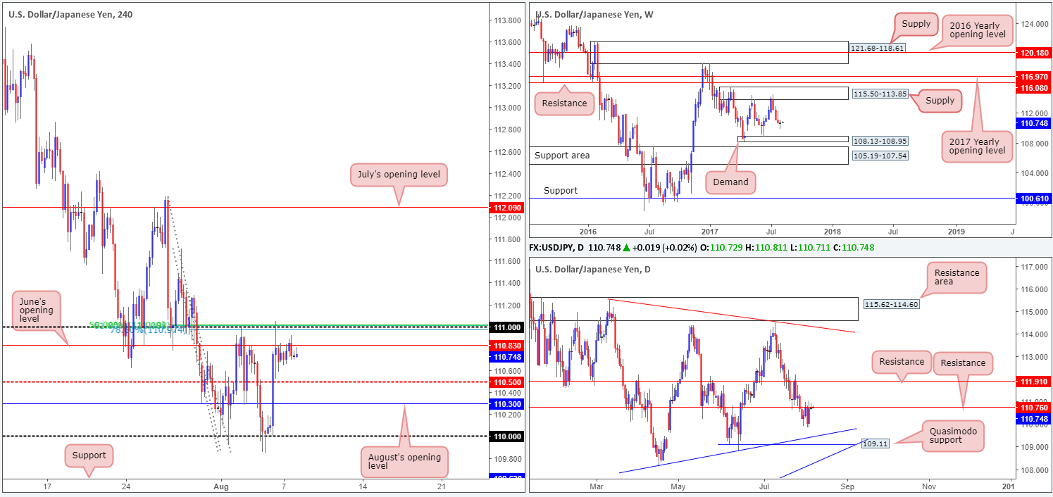 Tuesday 8th August: Technical outlook and review 1