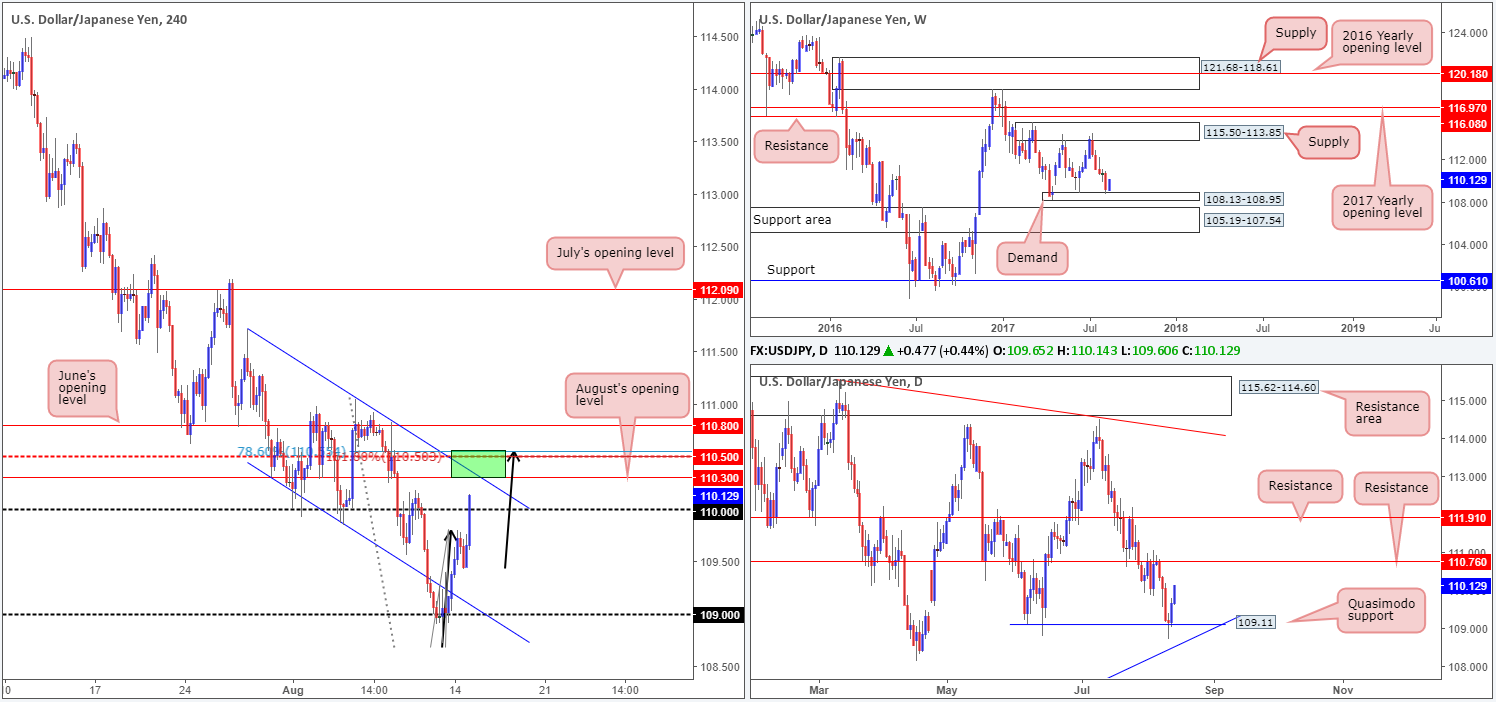 Tuesday 15th August: Technical outlook and review (French and Italian bank holiday)