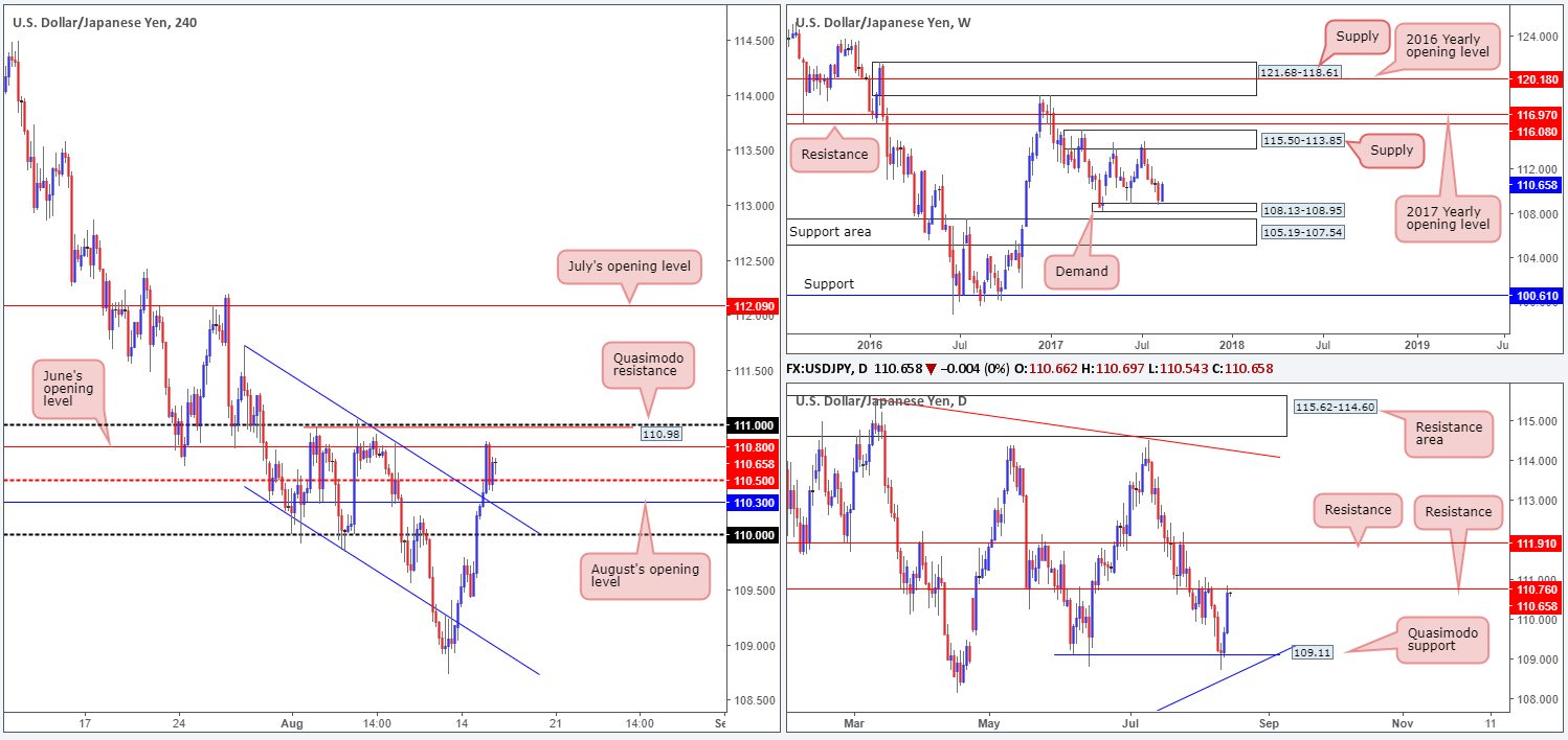 Wednesday 16th August: Technical outlook and review