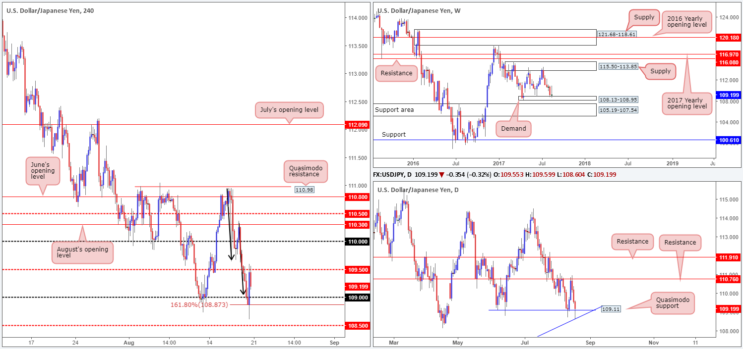 Monday 21st August: Technical outlook and review 1