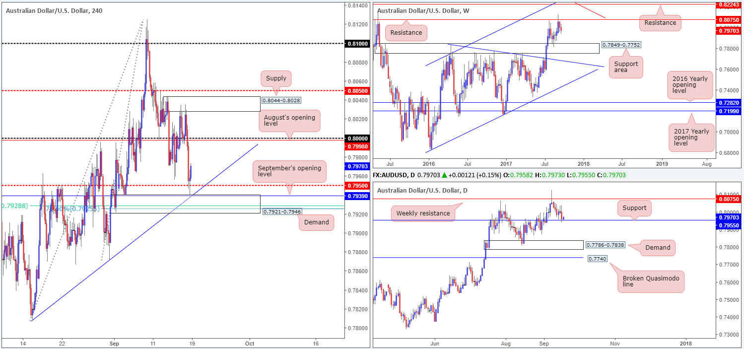 Tuesday 19th September: Technical outlook and review