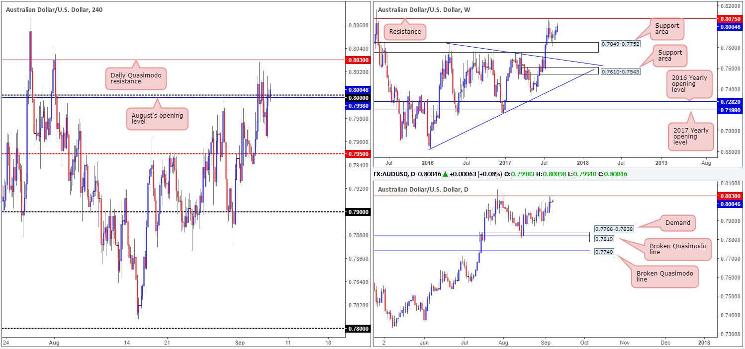 Thursday 7th September: Technical outlook and review