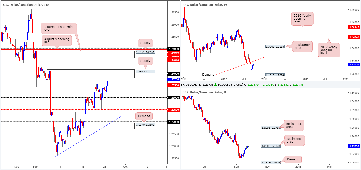 Tuesday 26th September: Technical outlook and review 1