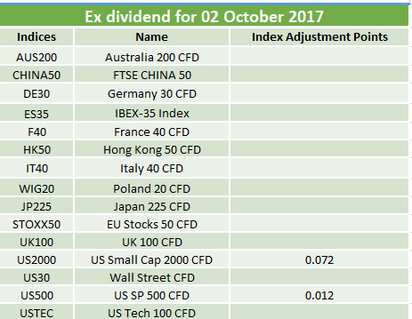 Ex-dividends 02.10.2017
