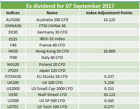 Ex-dividends 07.09.2017