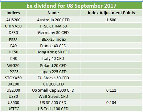 Ex-dividends 08.09.2017