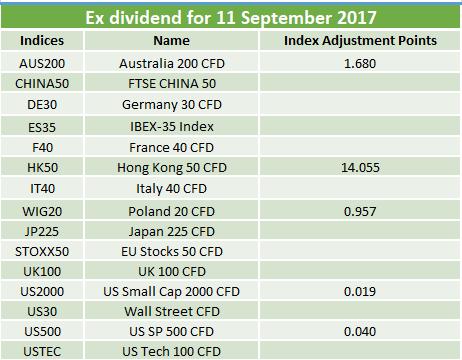 Ex-dividends 11.09.2017