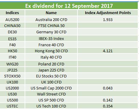 Ex-dividends 12.09.2017