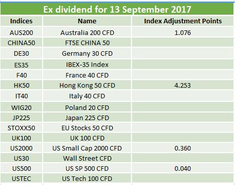 Ex-dividends 13.09.2017