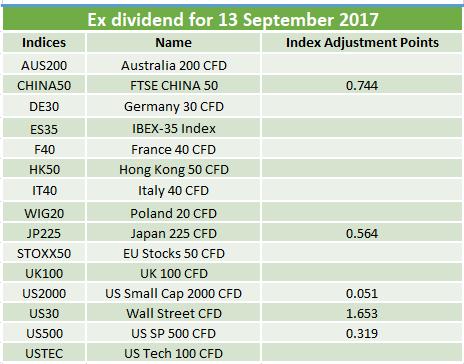 Ex-dividends 15.09.2017