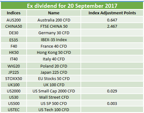 Ex-dividends 20.09.2017
