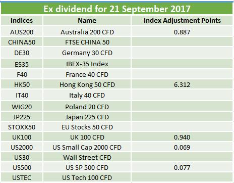 Ex-dividends 21.09.2017