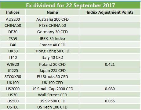Ex-dividends 22.09.2017
