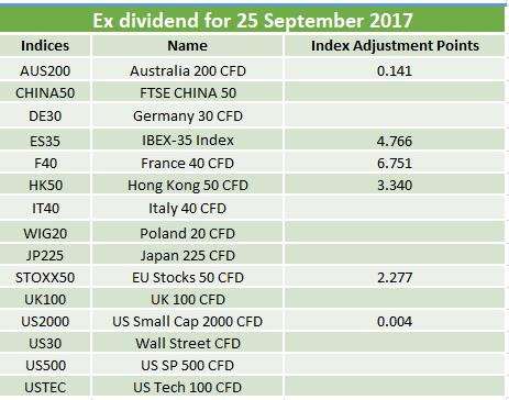 Ex-dividends 25.09.2017