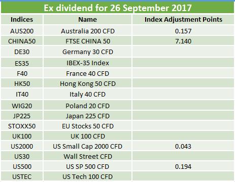Ex-dividends 26.09.2017