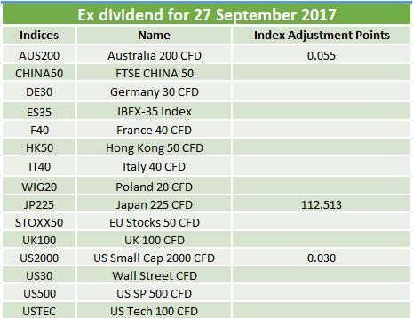 Ex-dividends 27.09.2017