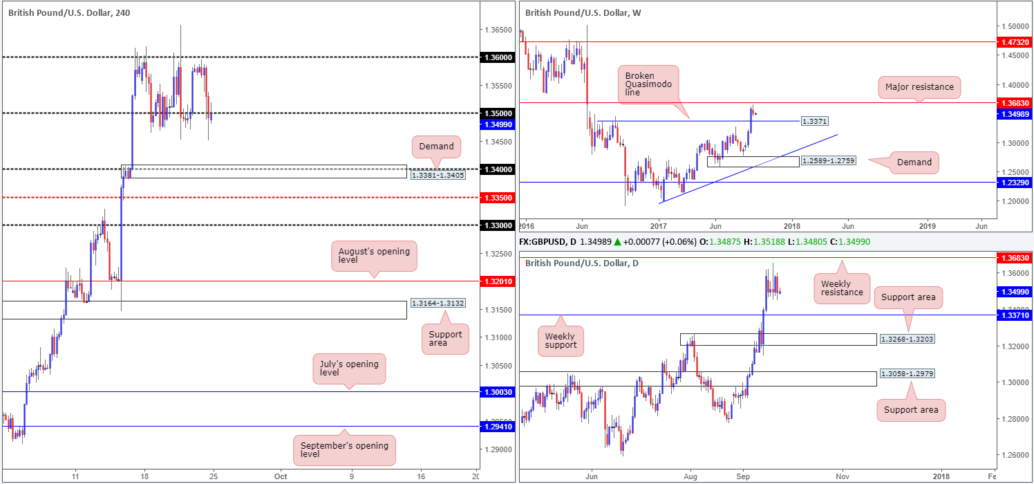 Monday 25th September: Technical outlook and review 1