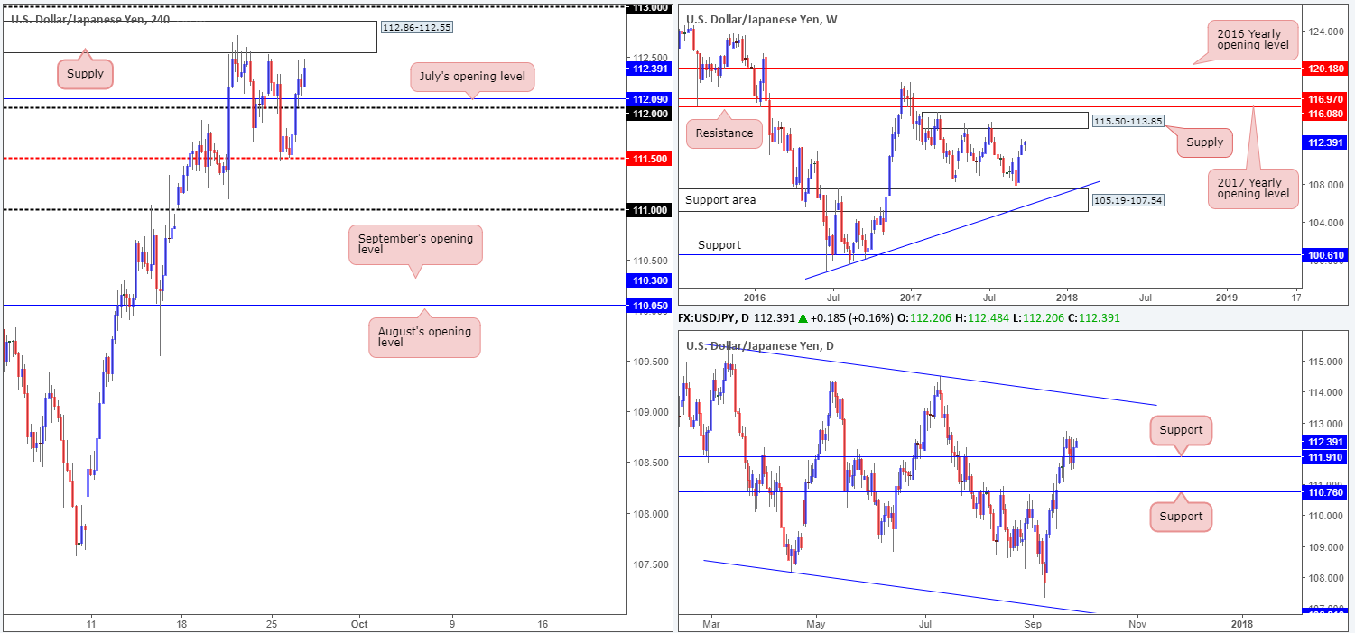 Wednesday 27th September: Technical outlook and review