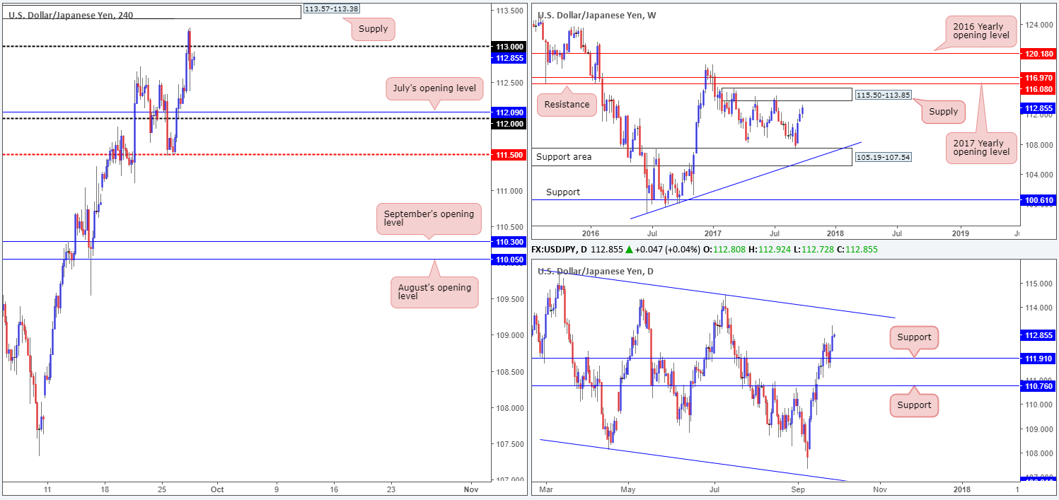 Thursday 28th September: Technical outlook and review 1