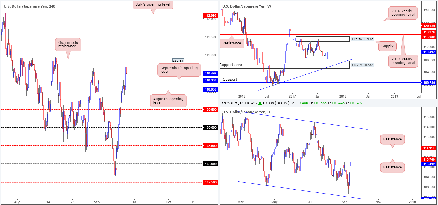 Thursday 14th September: Technical outlook and review 1