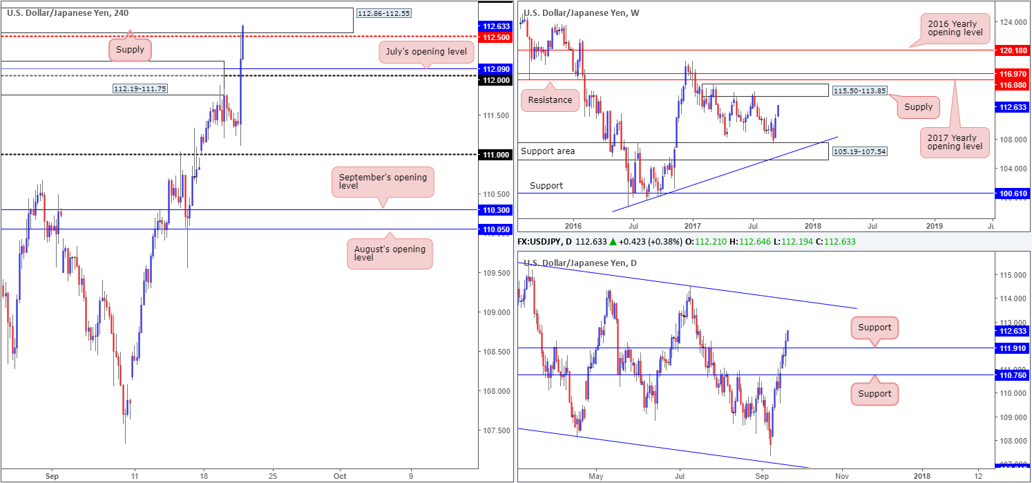 Thursday 21st September: Technical outlook and review