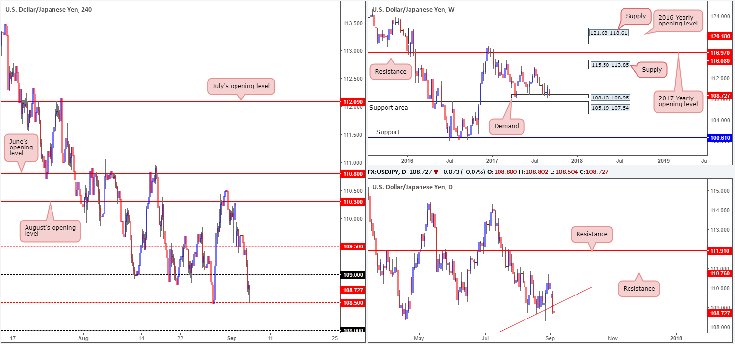 Wednesday 6th September: Technical outlook and review