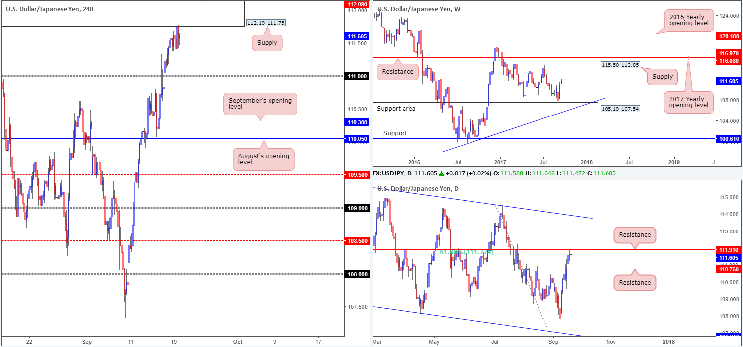 Wednesday 20th September: Technical outlook and review