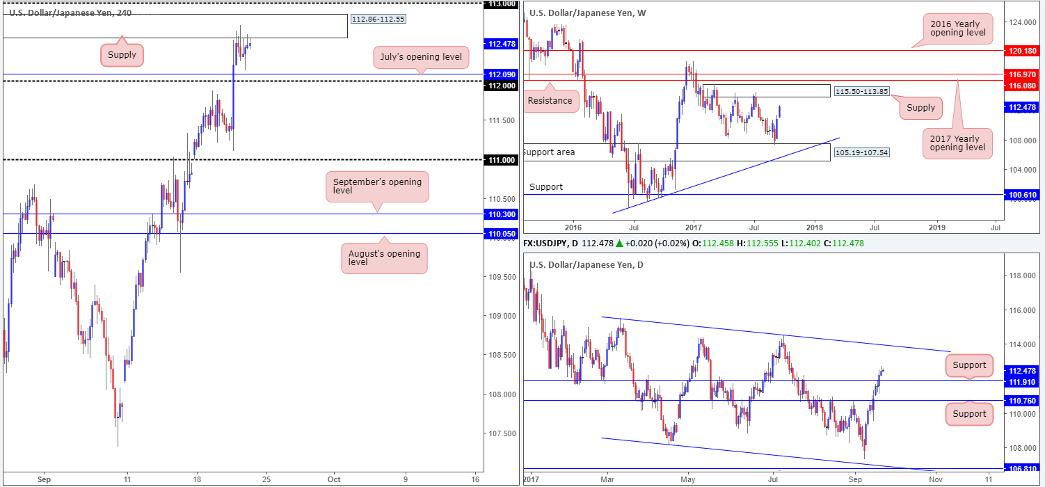 Friday 22nd September: Technical outlook and review 1