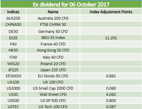 Dividends 06.10.2017
