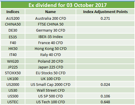 Ex-dividends 03.10.2017