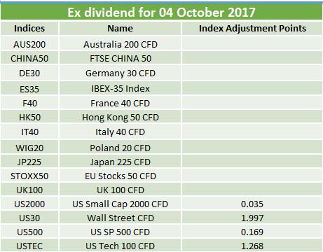Ex-dividends 04.10.2017