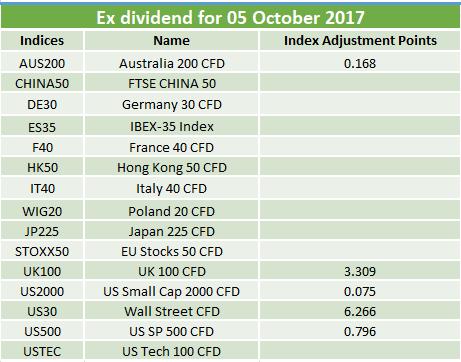 Ex-dividends 05.10.2017