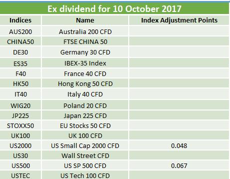 Ex-dividends 10.10.2017