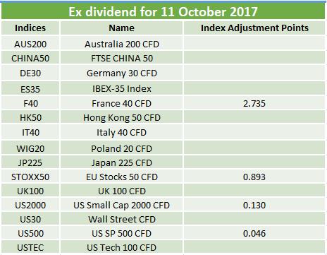 Ex-dividends 11.10.2017
