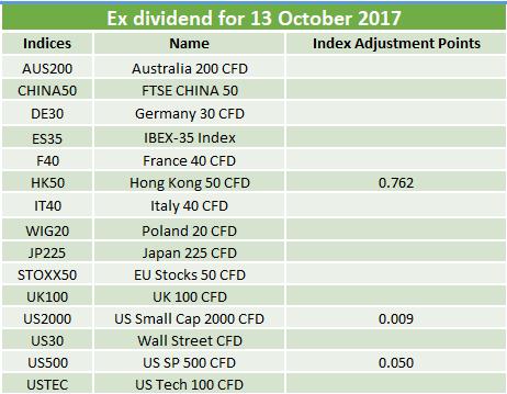 Ex-dividends 13.10.2017