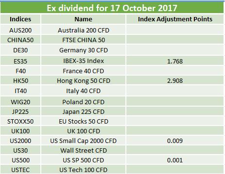 Ex-dividends 17.10.2017
