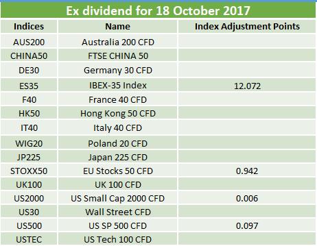 Ex-dividends 18.10.2017