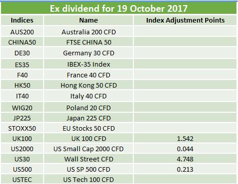 Ex-dividends 19.10.2017